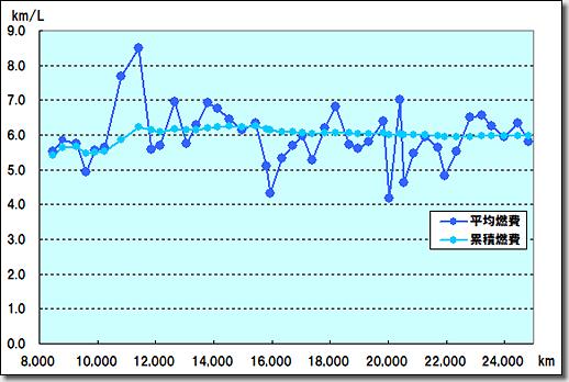 Fuel Consumption of Audi R8 V10 5.2 quattro